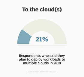 Multi-cloud management becomes more important as businesses deploy workloads in more than cloud