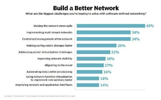 challenges in SDN