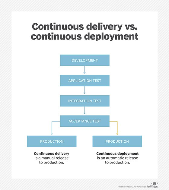 Stages of the CI/CD process