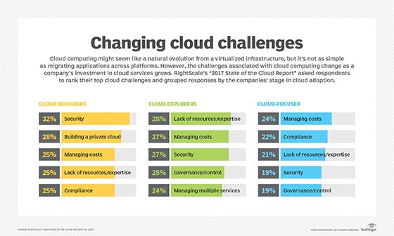 top cloud computing challenges