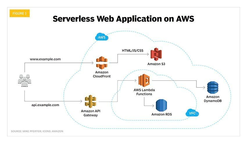 Serverless computing architecture, microservices boost cloud