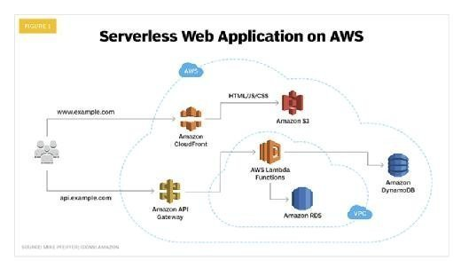 An example of serverless computing architecture