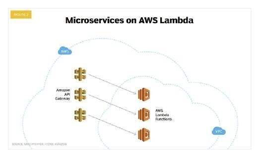 An example of microservices architecture in AWS