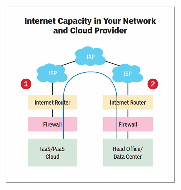 Internet Capacity In Your Network and Cloud Provider