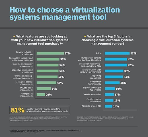 TechTarget Cloud and Virtualized Systems Management Survey