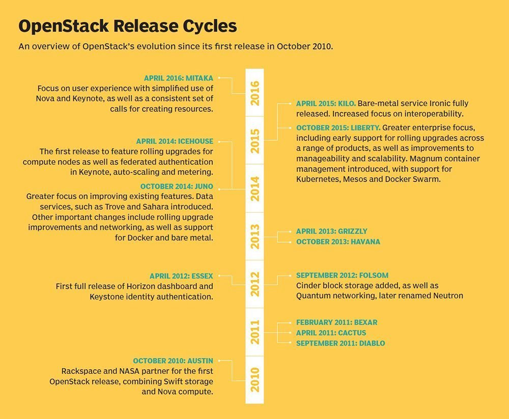 Track how OpenStack releases have evolved through the years.