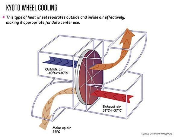 Kyoto wheel cooling