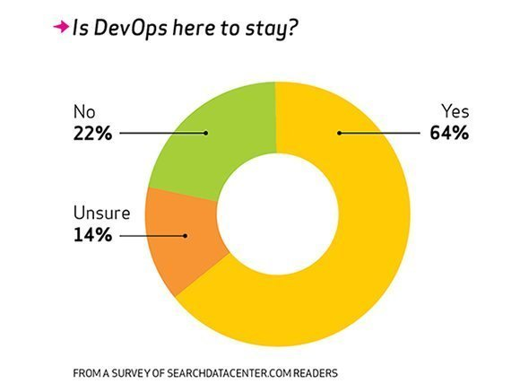 DevOps here to stay