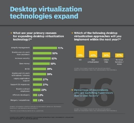 Desktop virtualization adoption survey stats