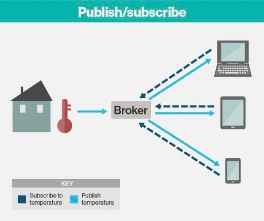 An example of MQTT's publish/subscribe model