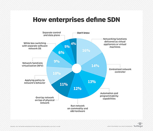 SDN defined