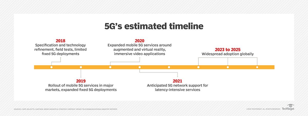 New 5G wireless technology trials spark enterprise interest