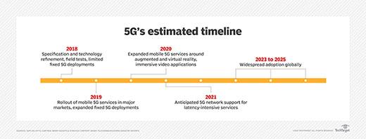 5G timeline