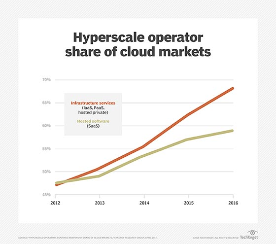 hyperscale data centers gain cloud market share
