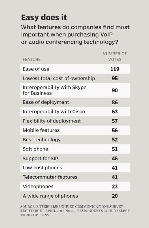 VoIP technology features