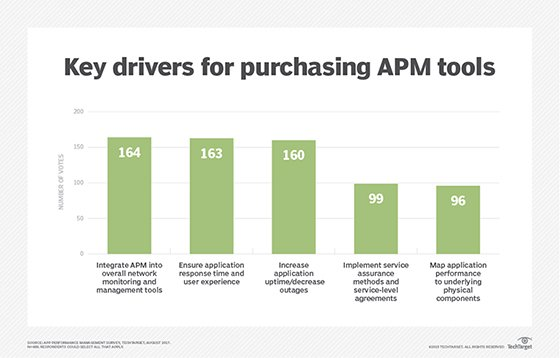 Drivers for purchasing APM tools