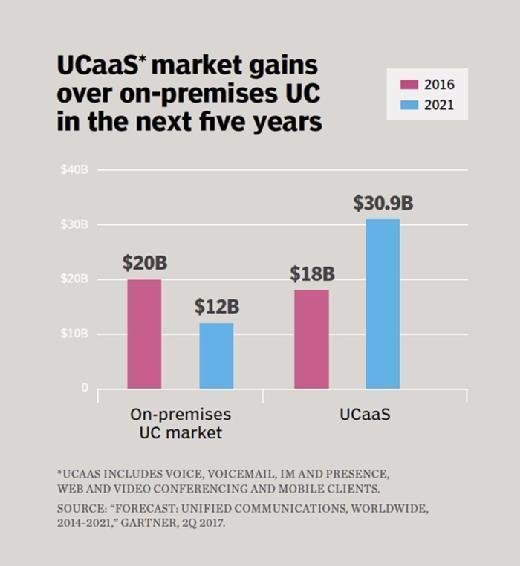 UCaaS market gains