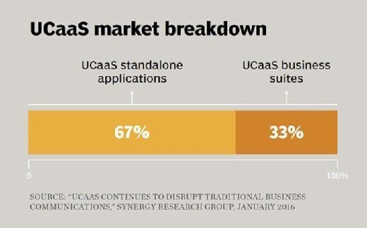 UCaaS market