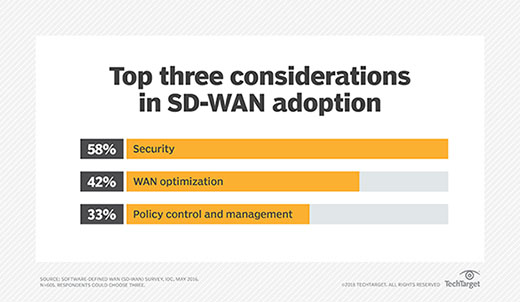 Top SD-WAN adoption considerations