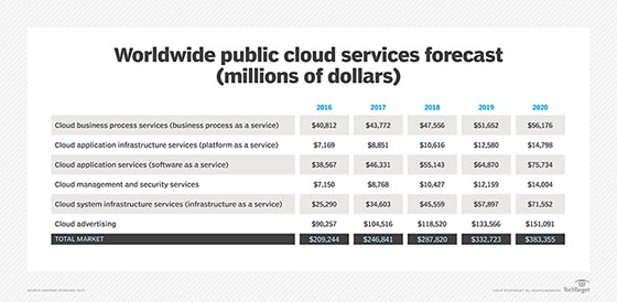 Worldwide Public Cloud Services Forecast
