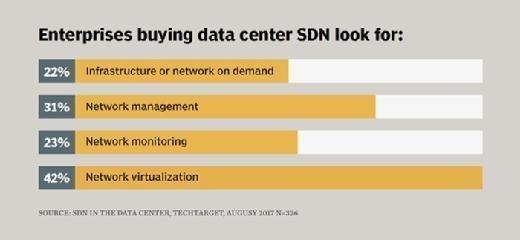 network virtualization trends