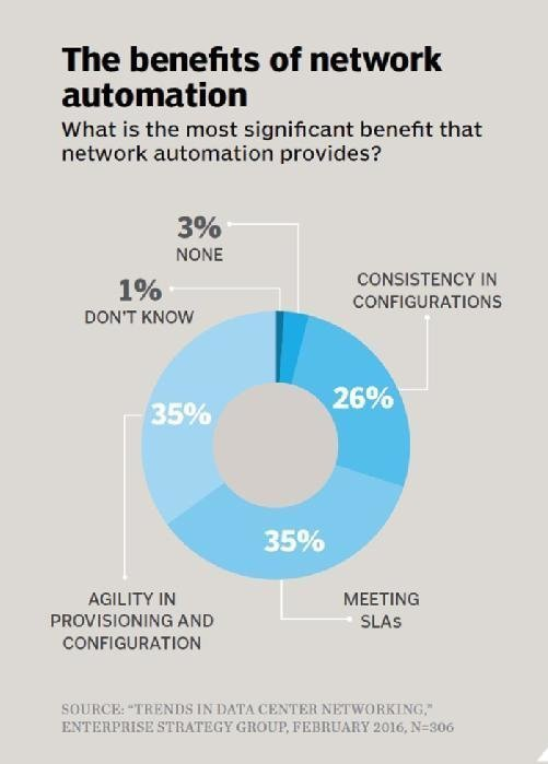 The benefits of network automation