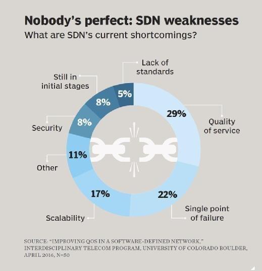 Schwächen von SDNs.