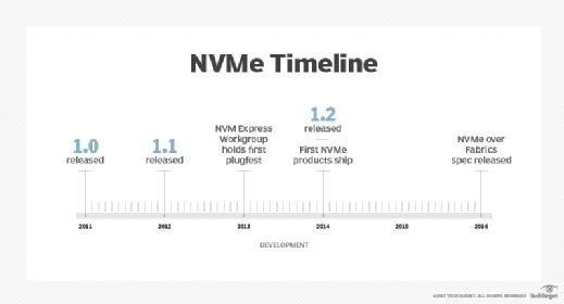 NVM Express timeline