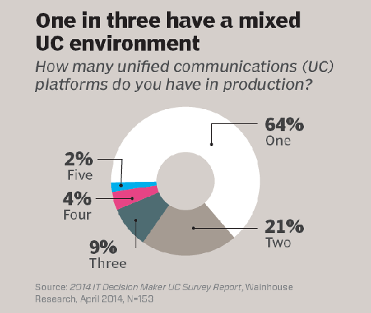 One in three have a mixed UC environment
