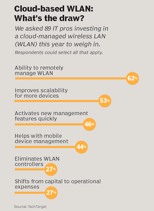 Cloud-based WLAN: What's the draw?