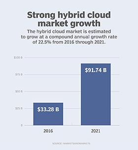 Hybrid cloud growth through 2021