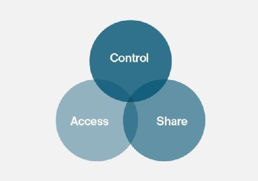 Tech-Clarity-PDM framework
