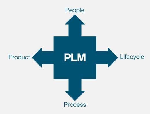 Tech-Clarity four dimensions PLM expansion