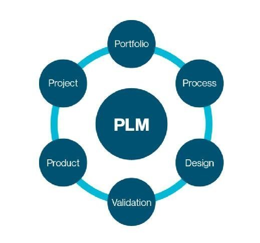 Tech-Clarity product innovation platform framework