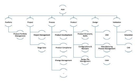 PLM systems can cover a broad range of functions.