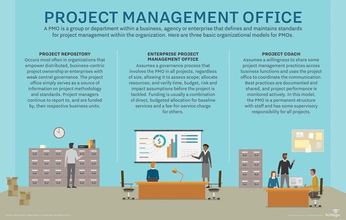 project management office functions