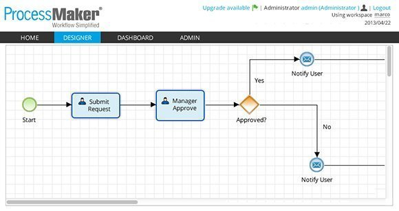 ProcessMaker dashboard
