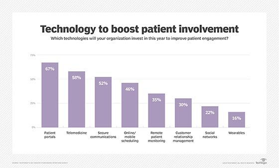 Telemedicine is a prime patient engagement technology