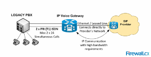 PBXs that do not support SIP trunking will require a voice gateway to connect to their SIP trunking provider.