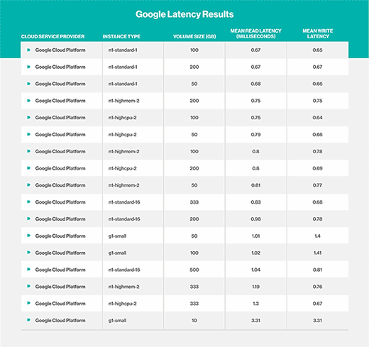 Latency Results from Google