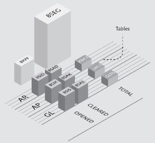 Old data model SAP ERP