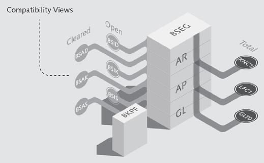 New SAP ERP data model