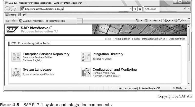 SAP PI 7.1 system and integration components