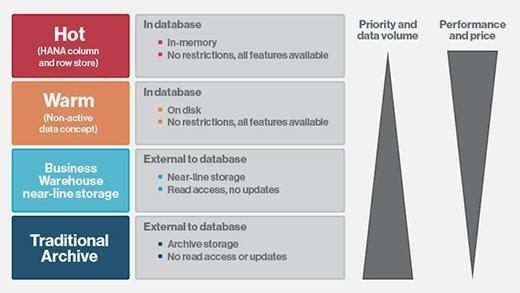 SAP's dynamic tiering