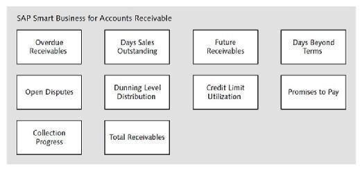 Smart Business for SAP S/4HANA Finance