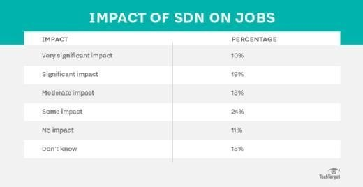 Technology changes impact IT jobs