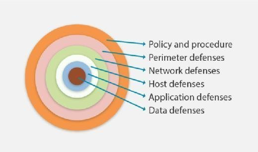 Layers of SOC security