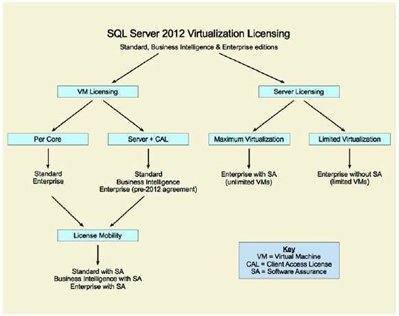 SQL Server Licensing in a virtual environment.