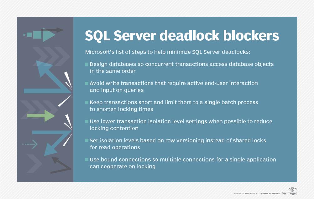 How to resolve and avoid deadlocks in SQL Server databases