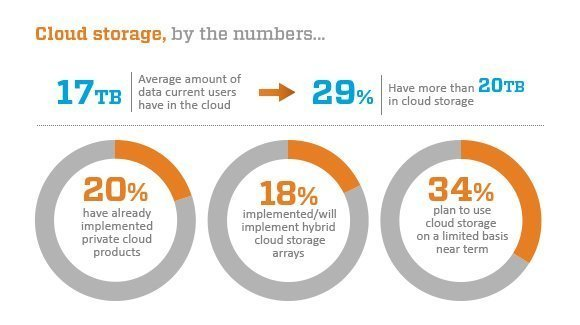 cloud storage statistics